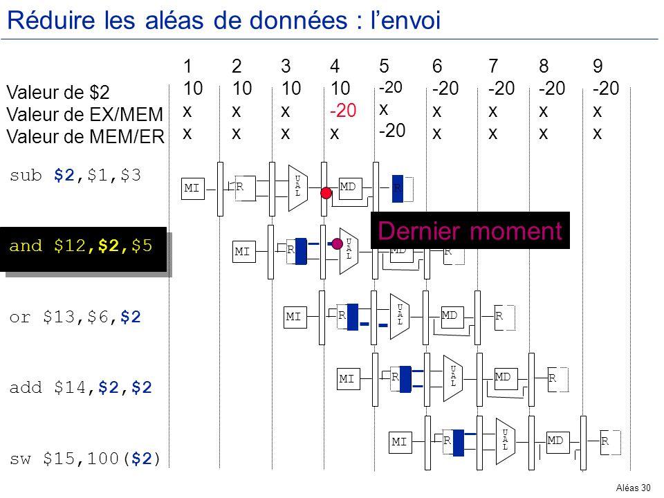 Aléas 30 Réduire les aléas de données : lenvoi Valeur de $2 Valeur de EX/MEM Valeur de MEM/ER 1 10 x 2 10 x 3 10 x 4 10 -20 x 5 -20 x -20 6 -20 x 7 -2