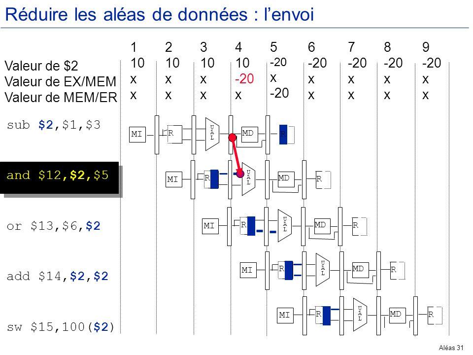Aléas 31 Réduire les aléas de données : lenvoi Valeur de $2 Valeur de EX/MEM Valeur de MEM/ER 1 10 x 2 10 x 3 10 x 4 10 -20 x 5 -20 x -20 6 -20 x 7 -2