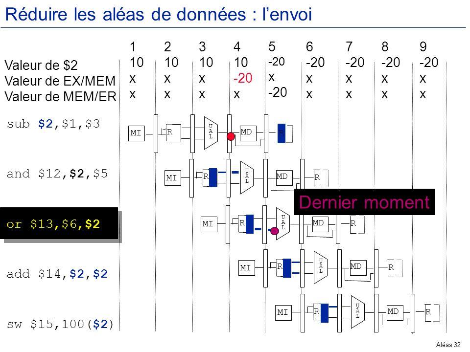 Aléas 32 Réduire les aléas de données : lenvoi Valeur de $2 Valeur de EX/MEM Valeur de MEM/ER 1 10 x 2 10 x 3 10 x 4 10 -20 x 5 -20 x -20 6 -20 x 7 -2