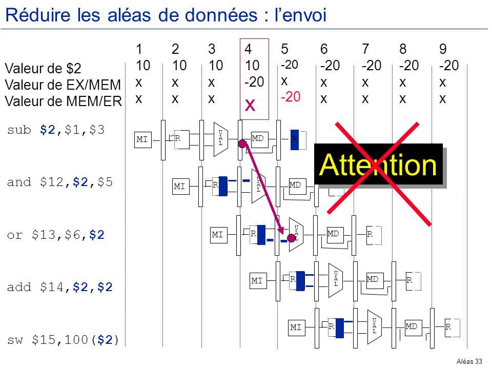 Aléas 33 Réduire les aléas de données : lenvoi Valeur de $2 Valeur de EX/MEM Valeur de MEM/ER 1 10 x 2 10 x 3 10 x 4 10 -20 x 5 -20 x -20 6 -20 x 7 -2