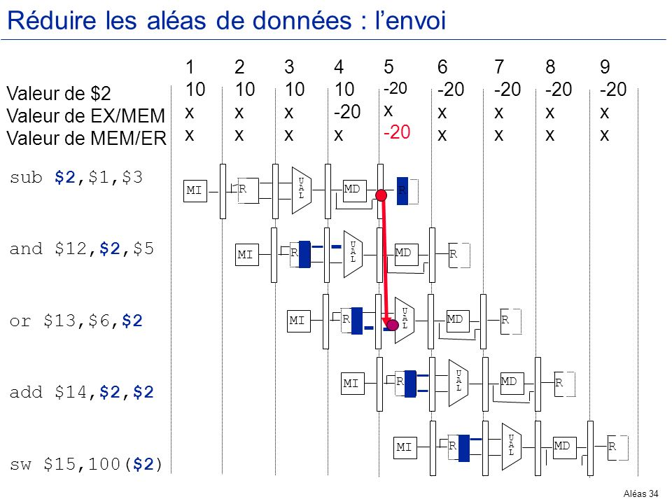 Aléas 34 Réduire les aléas de données : lenvoi Valeur de $2 Valeur de EX/MEM Valeur de MEM/ER 1 10 x 2 10 x 3 10 x 4 10 -20 x 5 -20 x -20 6 -20 x 7 -2