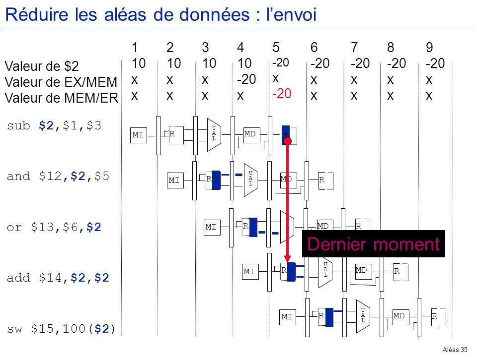 Aléas 35 Réduire les aléas de données : lenvoi Valeur de $2 Valeur de EX/MEM Valeur de MEM/ER 1 10 x 2 10 x 3 10 x 4 10 -20 x 5 -20 x -20 6 -20 x 7 -2