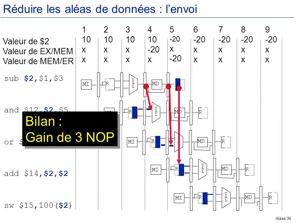 Aléas 36 Réduire les aléas de données : lenvoi Valeur de $2 Valeur de EX/MEM Valeur de MEM/ER 1 10 x 2 10 x 3 10 x 4 10 -20 x 5 -20 x -20 6 -20 x 7 -2