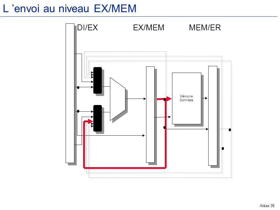 Aléas 38 L envoi au niveau EX/MEM Mémoire Données Mémoire Données M M M M DI/EXEX/MEMMEM/ER