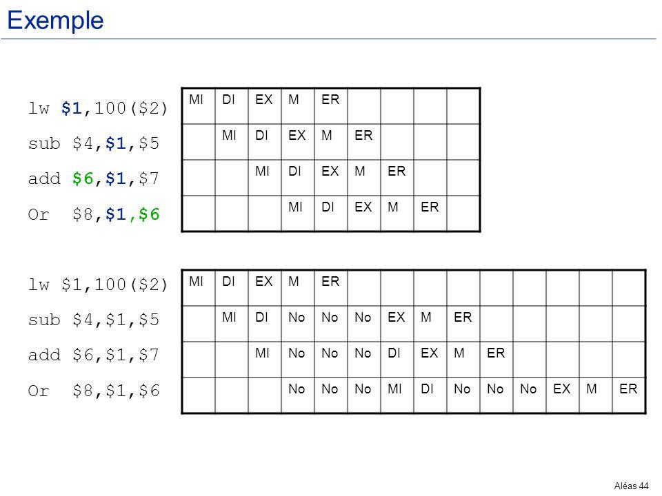 Aléas 44 Exemple lw $1,100($2) sub $4,$1,$5 add $6,$1,$7 Or $8,$1,$6 lw $1,100($2) sub $4,$1,$5 add $6,$1,$7 Or $8,$1,$6 MIDIEXMER MIDIEXMER MIDIEXMER