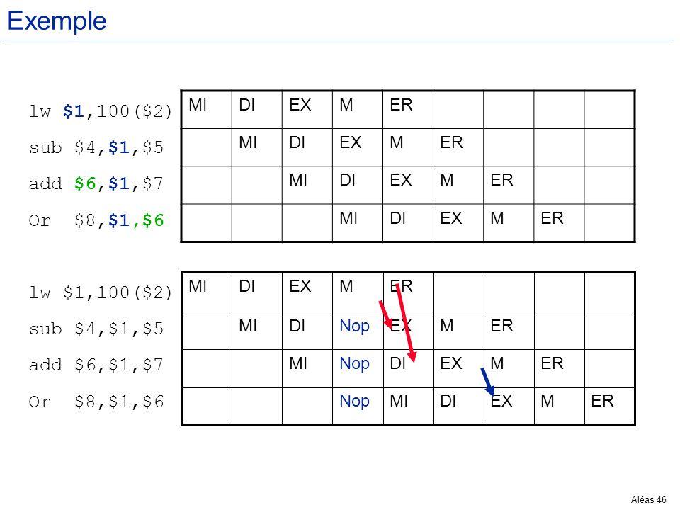 Aléas 46 Exemple lw $1,100($2) sub $4,$1,$5 add $6,$1,$7 Or $8,$1,$6 lw $1,100($2) sub $4,$1,$5 add $6,$1,$7 Or $8,$1,$6 MIDIEXMER MIDIEXMER MIDIEXMER