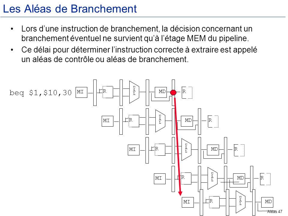 Aléas 47 Les Aléas de Branchement Lors dune instruction de branchement, la décision concernant un branchement éventuel ne survient quà létage MEM du p