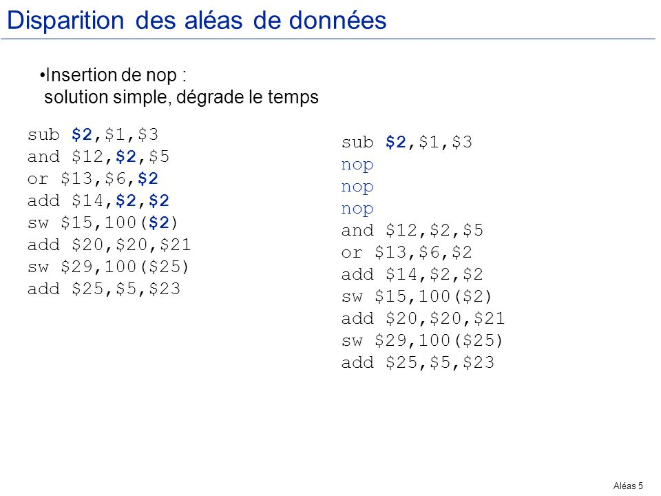 Aléas 26 Réduire les aléas de données : lenvoi Valeur de $2 Valeur de EX/MEM Valeur de MEM/ER 1 10 x 2 10 x 3 10 x 4 10 -20 x 5 10 x -20 6 -20 x 7 -20 x 8 -20 x 9 -20 x sub $2,$1,$3 and $12,$2,$5 or $13,$6,$2 add $14,$2,$2 sw $15,100($2) MI RMD UALUAL R MI RMD UALUAL R MI RMD UALUAL R MI RMD UALUAL R MI RMD UALUAL R