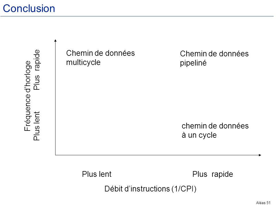 Aléas 51 Conclusion Chemin de données multicycle Chemin de données pipeliné chemin de données à un cycle Plus lentPlus rapide Débit dinstructions (1/C