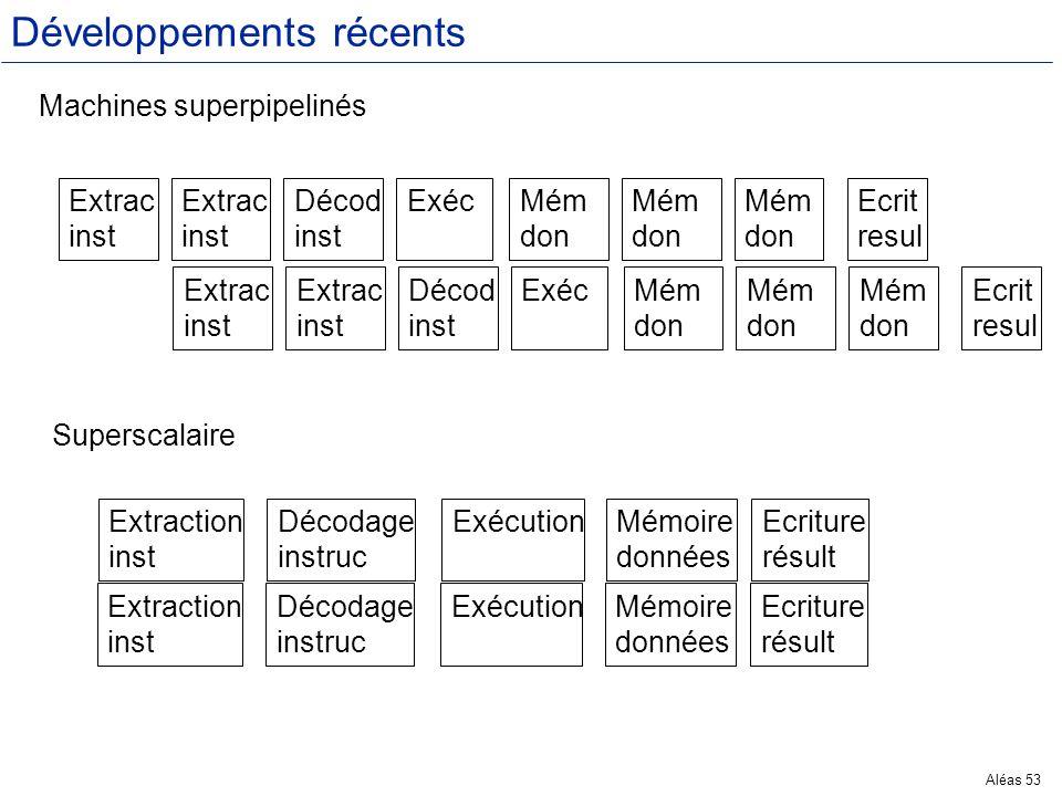 Aléas 53 Développements récents Machines superpipelinés Extrac inst Extrac inst Décod inst ExécMém don Mém don Mém don Ecrit resul Extrac inst Extrac
