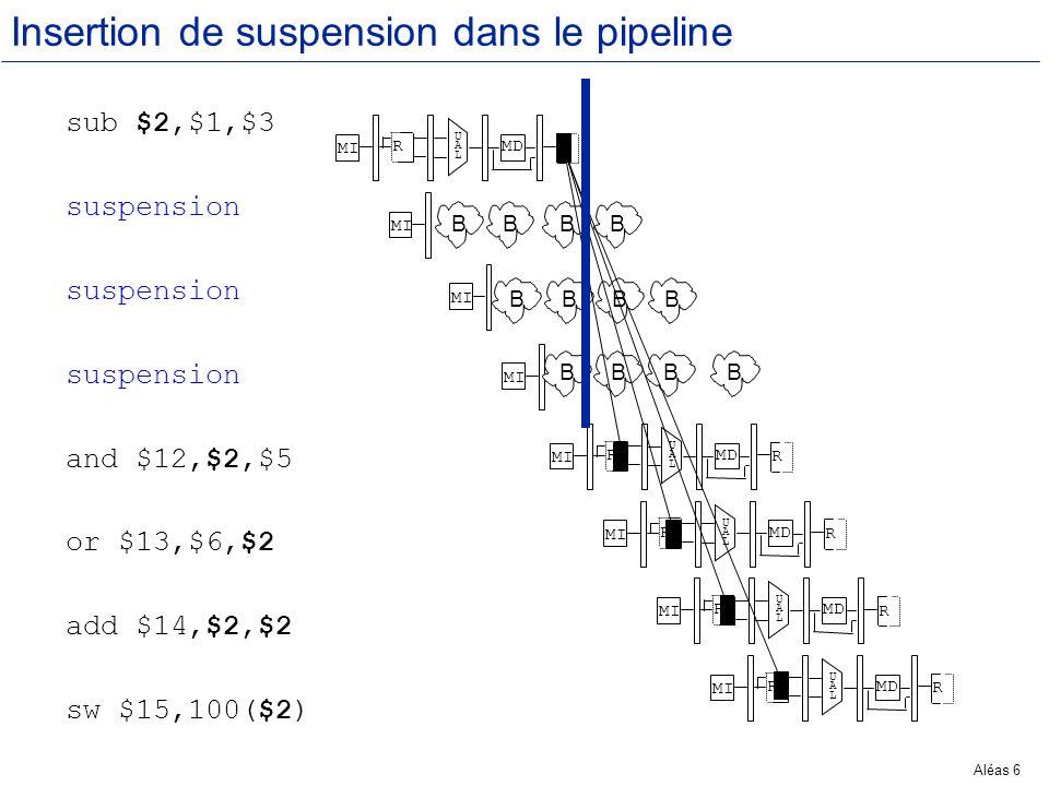 Aléas 47 Les Aléas de Branchement Lors dune instruction de branchement, la décision concernant un branchement éventuel ne survient quà létage MEM du pipeline.