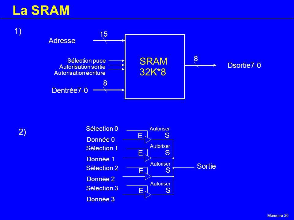 Mémoire 30 La SRAM SRAM 32K*8 Adresse Dentrée7-0 15 8 8 Dsortie7-0 Sélection puce Autorisation sortie Autorisation écriture E Autoriser S E S E S E S