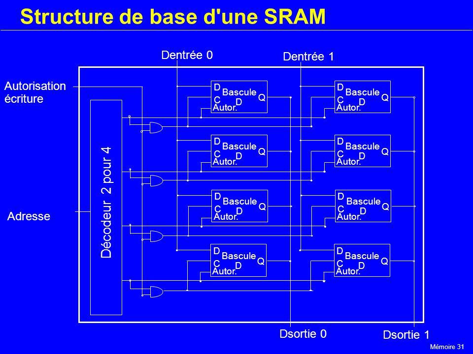 Mémoire 31 Structure de base d'une SRAM Bascule D C D Autor. Q Bascule D C D Autor. Q Bascule D C D Autor. Q Bascule D C D Autor. Q Dsortie 1 Dentrée