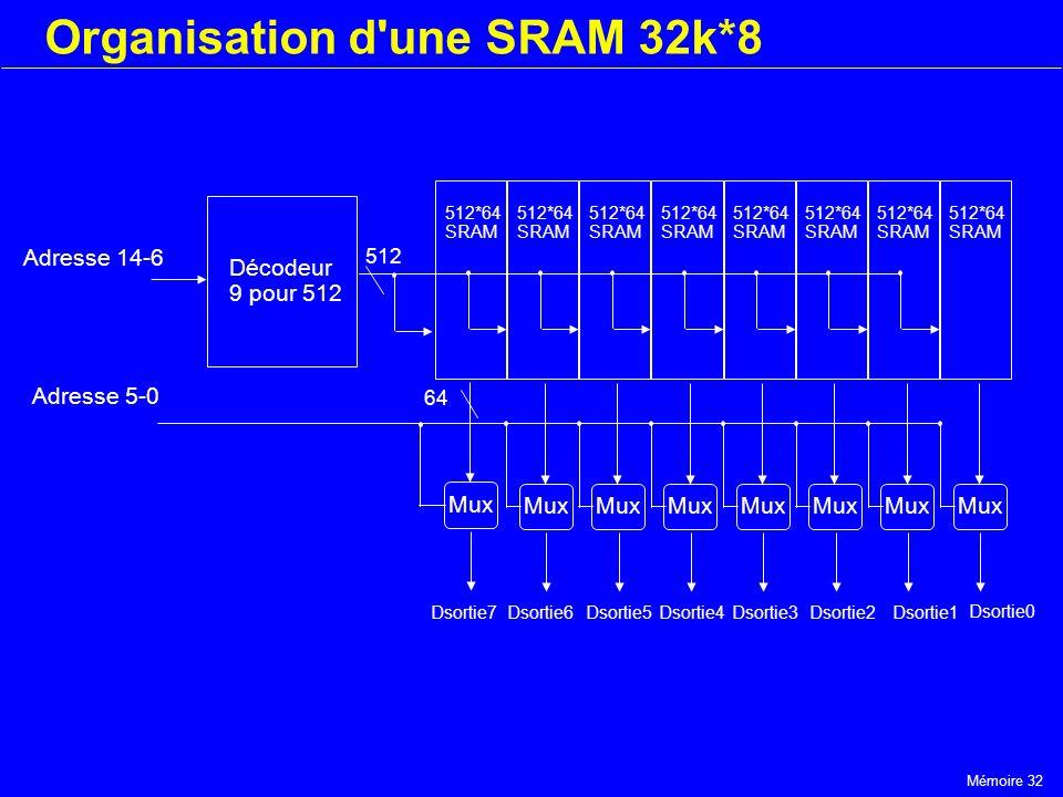 Mémoire 32 Organisation d'une SRAM 32k*8 512*64 SRAM 512*64 SRAM 512*64 SRAM 512*64 SRAM 512*64 SRAM 512*64 SRAM 512*64 SRAM 512*64 SRAM Décodeur 9 po