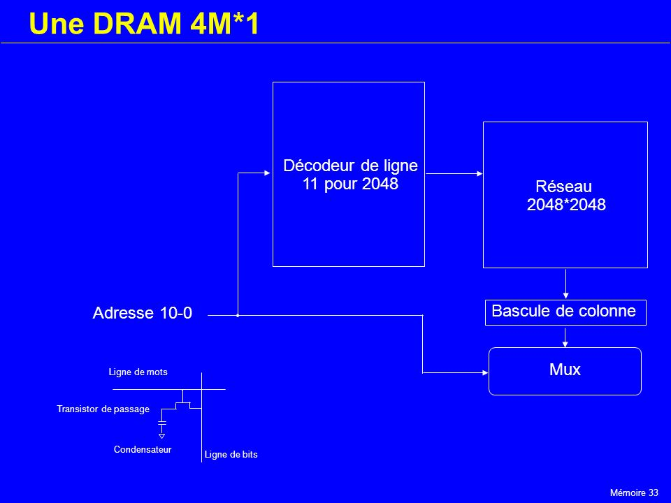 Mémoire 33 Une DRAM 4M*1 Décodeur de ligne 11 pour 2048 Réseau 2048*2048 Bascule de colonne Mux Adresse 10-0 Ligne de mots Transistor de passage Conde