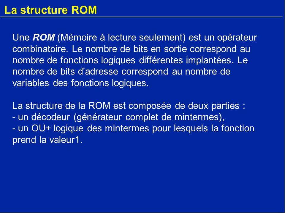 La structure ROM Une ROM (Mémoire à lecture seulement) est un opérateur combinatoire. Le nombre de bits en sortie correspond au nombre de fonctions lo