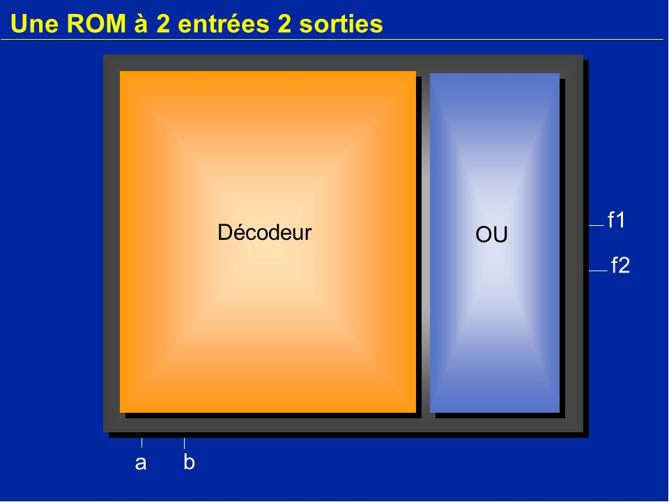 f1 Une ROM à 2 entrées 2 sorties a b m2 m3 m4 m1 f2 Décodeur OU
