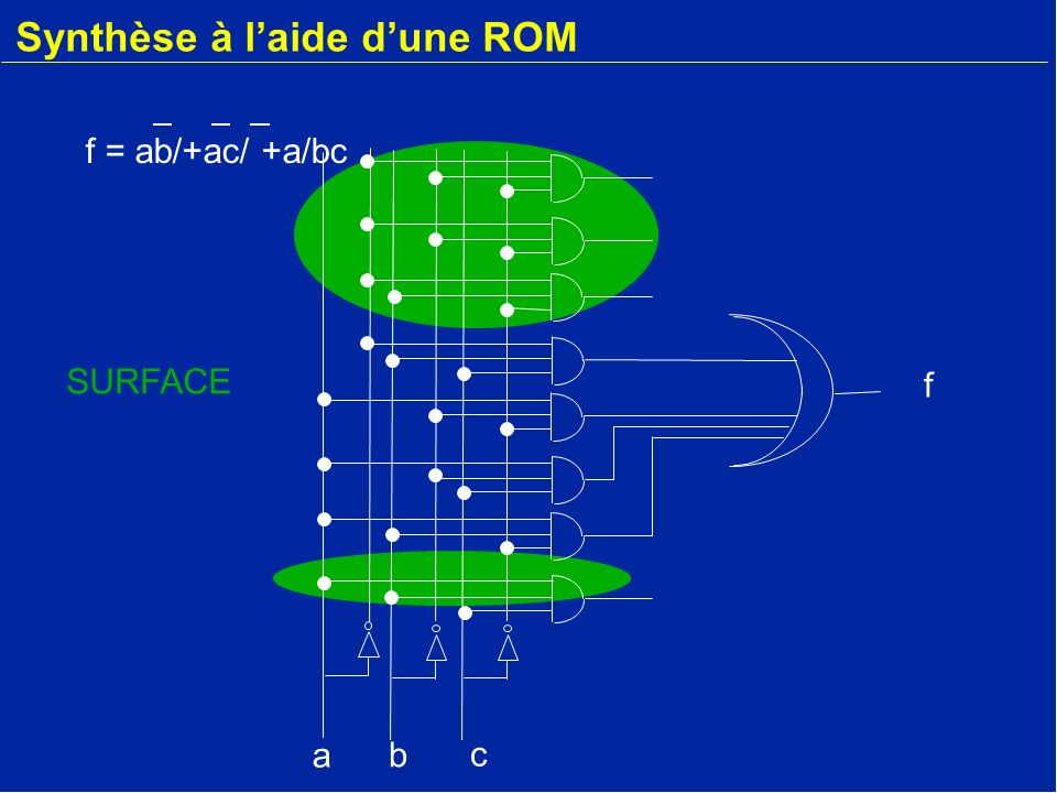 Synthèse à laide dune ROM a b f c SURFACE f = ab/+ac/ +a/bc