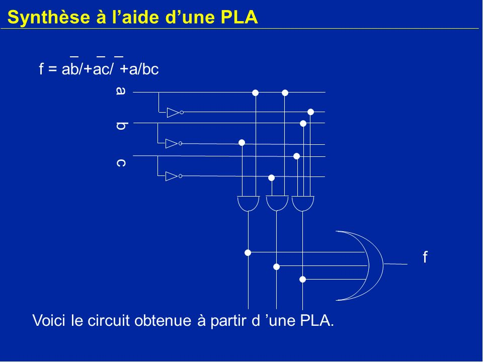 Synthèse à laide dune PLA f a b c Voici le circuit obtenue à partir d une PLA. f = ab/+ac/ +a/bc