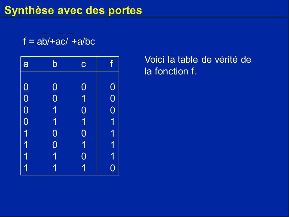 Synthèse avec des portes a bc f abcf00000010010001111001101111011110abcf00000010010001111001101111011110 Circuit logique f = ab/+ac/ +a/bc