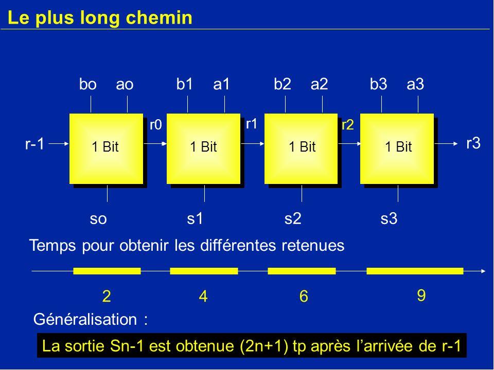 Le plus long chemin b3a3 s3 r-1 boao so r-1 b1a1 s1 b2a2 s2 r2 r1 r0 r3 9 246 1 Bit La sortie Sn-1 est obtenue (2n+1) tp après larrivée de r-1 Temps p