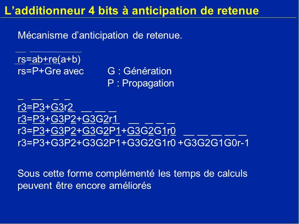 Ladditionneur 4 bits à anticipation de retenue Mécanisme danticipation de retenue. rs=ab+re(a+b) rs=P+Gre avec G : Génération P : Propagation r3=P3+G3