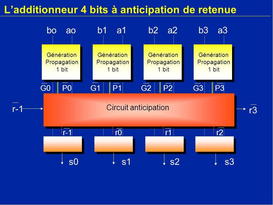 Ladditionneur 4 bits à anticipation de retenue b3a3boaob1a1b2a2 G1P1G2P2G3P3G0P0 Circuit anticipation r3 r-1 s2s0s3s1 Génération Propagation 1 bit Gén
