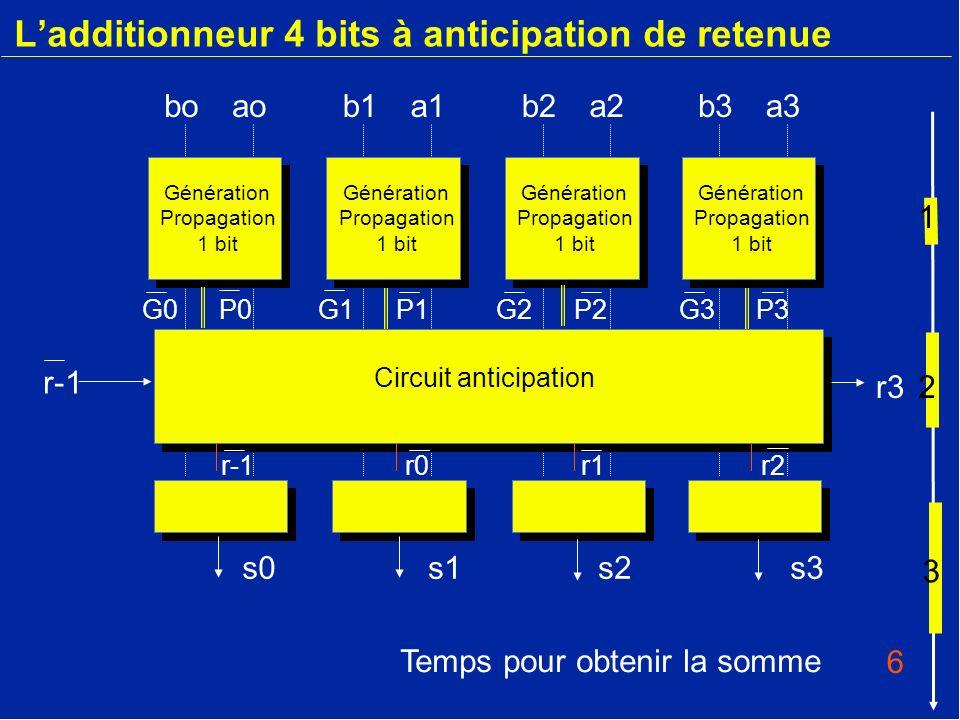 Ladditionneur 4 bits à anticipation de retenue b3a3boaob1a1b2a2 Circuit anticipation r3 r-1 s2s0s3s1 r0r2r-1r1 Génération Propagation 1 bit Génération