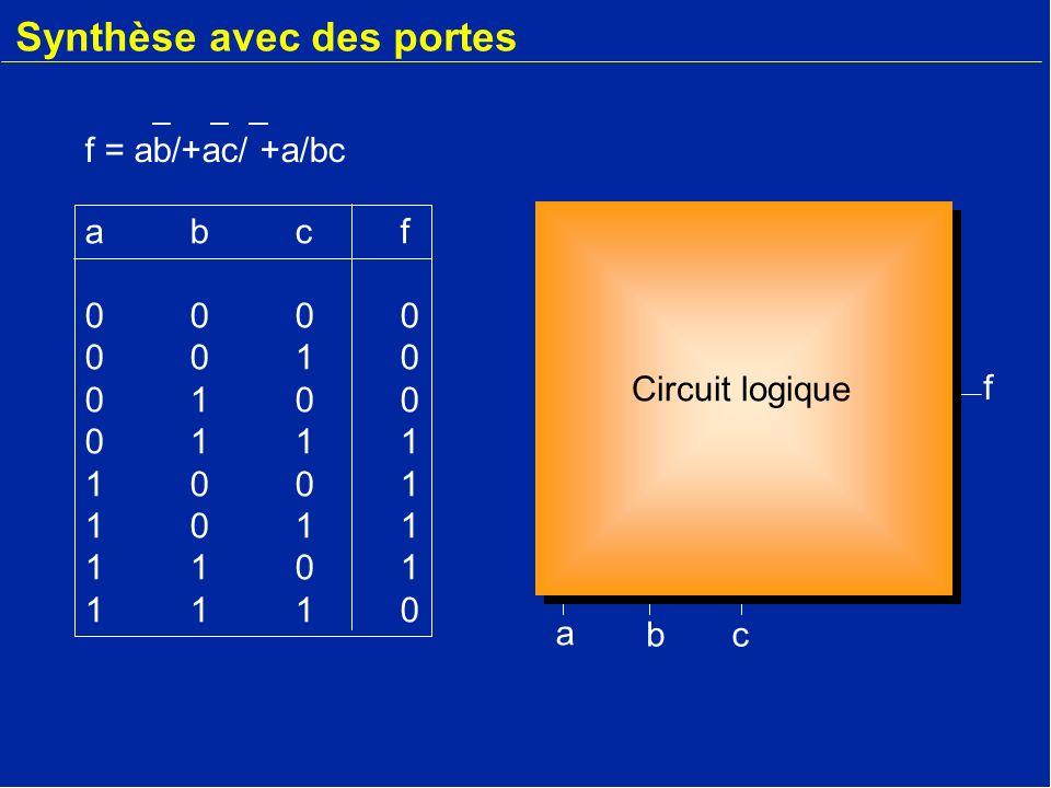 Exemple de synthèse abcf00000010010001111001101111011110abcf00000010010001111001101111011110 a bc f Voici le circuit logique réalisant la fonction f f = ab/+ac/ +a/bc