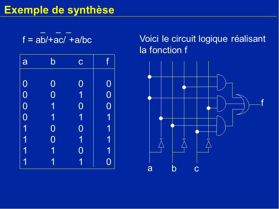 Exemple de synthèse abcf00000010010001111001101111011110abcf00000010010001111001101111011110 a bc f Voici le circuit logique réalisant la fonction f f