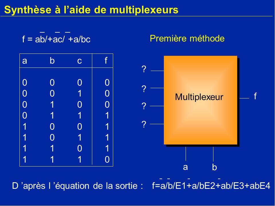 Synthèse à laide de multiplexeurs abcf00000010010001111001101111011110abcf00000010010001111001101111011110 1- On développe f = a/bc+ab/c/+abc/+a/bc 2- On identifie avec : f = ab/+ac/ +a/bc f=a/b/E1+a/bE2+ab/E3+abE4