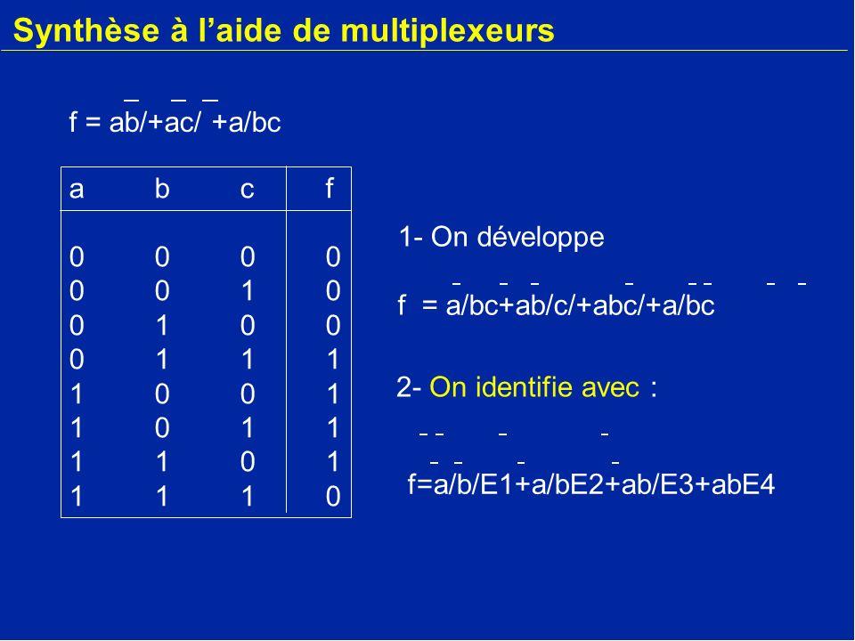 Synthèse à laide de multiplexeurs abcf00000010010001111001101111011110abcf00000010010001111001101111011110 1- On développe f = ab+ac+abc = ab/c+ab/c/+abc/+a/bc 2- On identifie avec : f = ab/+ac/ +a/bc f=a/b/E1+a/bE2+ab/E3+abE4