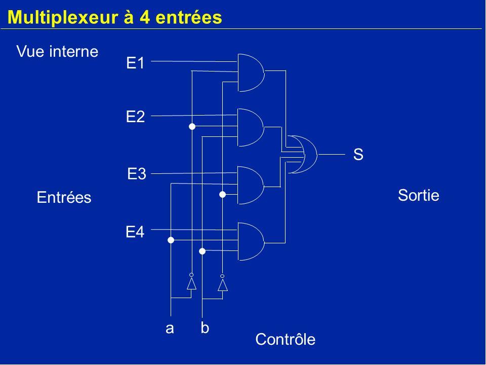 Multiplexeur à 4 entrées a b S E2 E3 E4 E1 Vue interne Entrées Sortie Contrôle