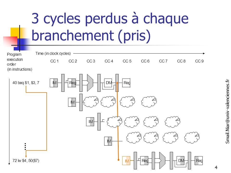 Smail.Niar@univ-valenciennes.fr 25 0PP/NPNPP/NPNPNP/PNPNP/P Prédiction avec un bit et un bit de corrélation Chaque branchement est représenté dans la table par deux bits : Prédiction si dernier branchement non pris/prédiction si dernier branchement pris Exemple: pour b1= P/NP Si dern Branch non pris alors branchement Si dern Branch pris alors pas branchement Deux mauvaises prédictions au début notées par *