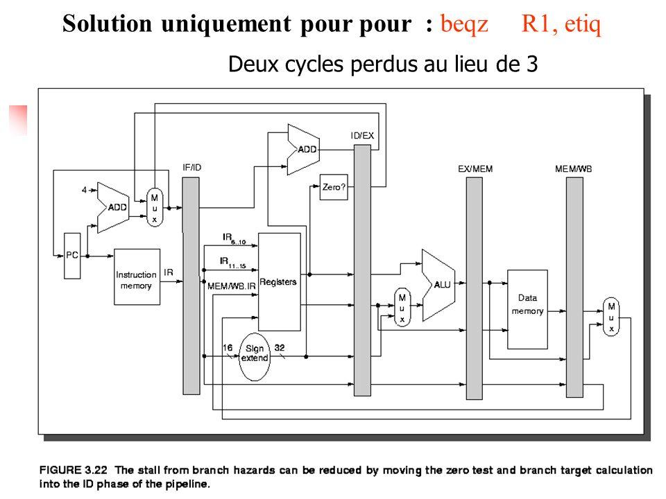 Smail.Niar@univ-valenciennes.fr 6 possibilités dans le traitement des aléas de contrôle #1: Attendre et suspendre le pipeline tant que le branchement n est pas résolu (résultat compa.