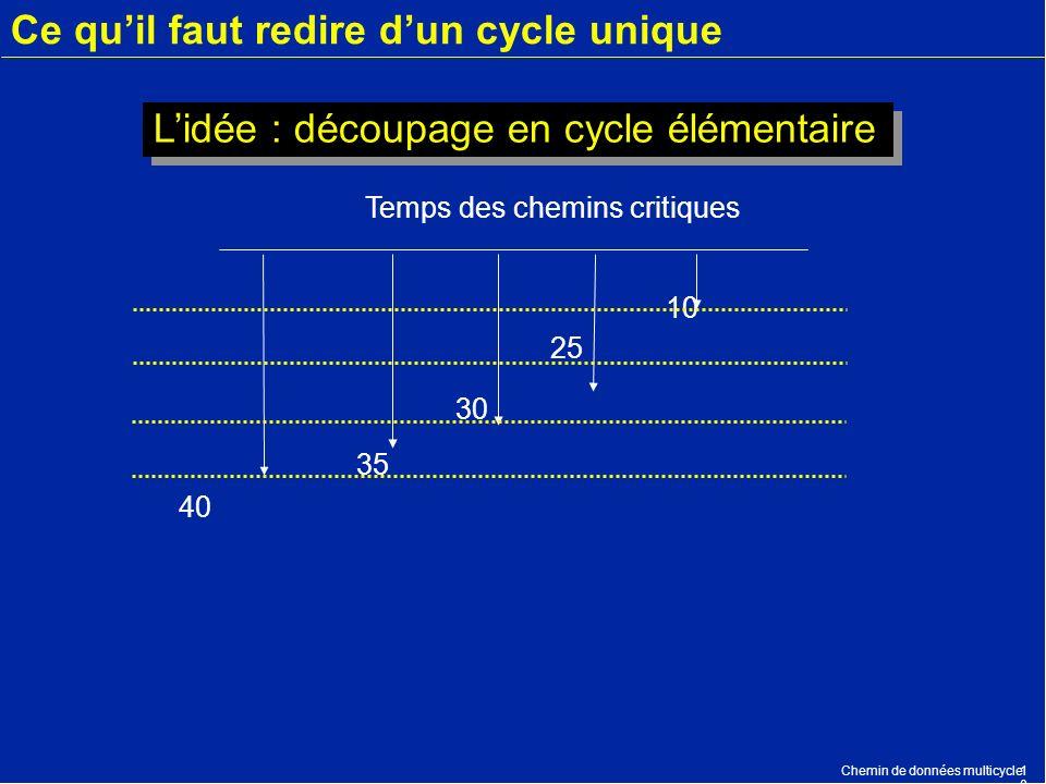 Chemin de données multicycle1010 Ce quil faut redire dun cycle unique 40 35 30 25 10 Temps des chemins critiques Lidée : découpage en cycle élémentair
