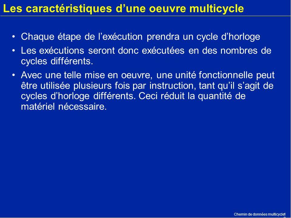 Chemin de données multicycle1212 Les caractéristiques dune oeuvre multicycle Chaque étape de lexécution prendra un cycle dhorloge Les exécutions seron