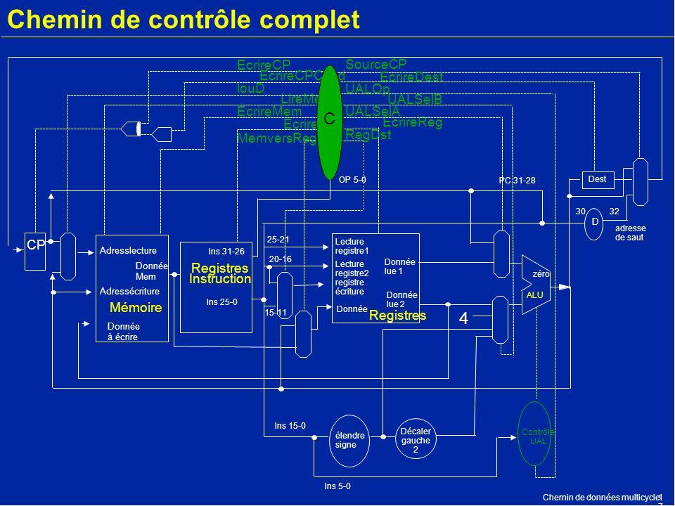 Chemin de données multicycle1717 Chemin de contrôle complet CP Mémoire Adresslecture Donnée à écrire Registres Instruction Registres ALU Lecture regis