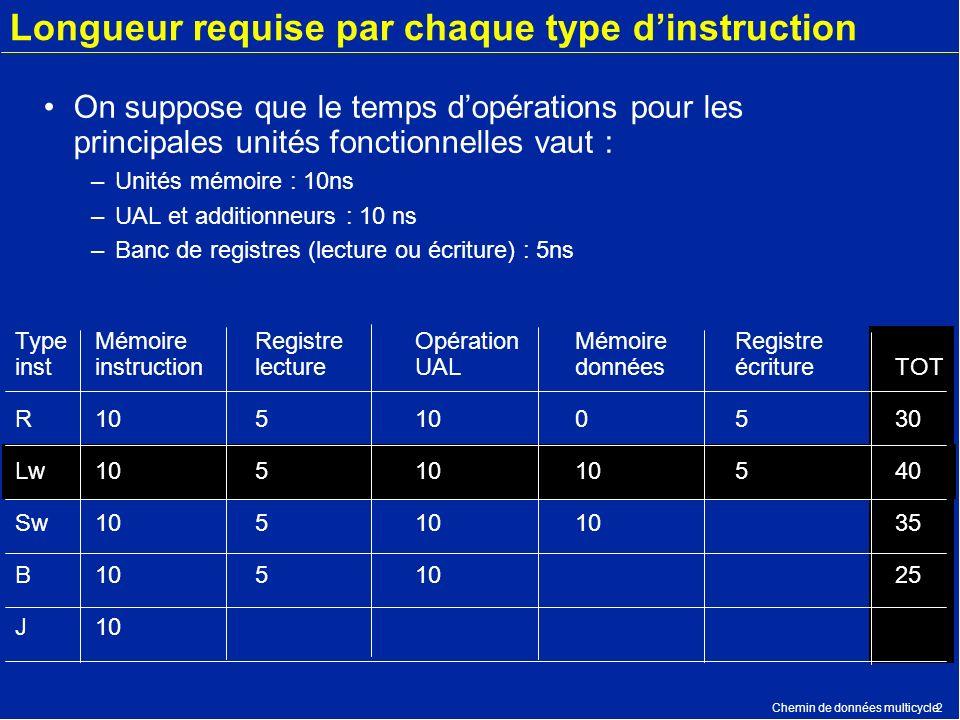 Chemin de données multicycle2 Longueur requise par chaque type dinstruction On suppose que le temps dopérations pour les principales unités fonctionne
