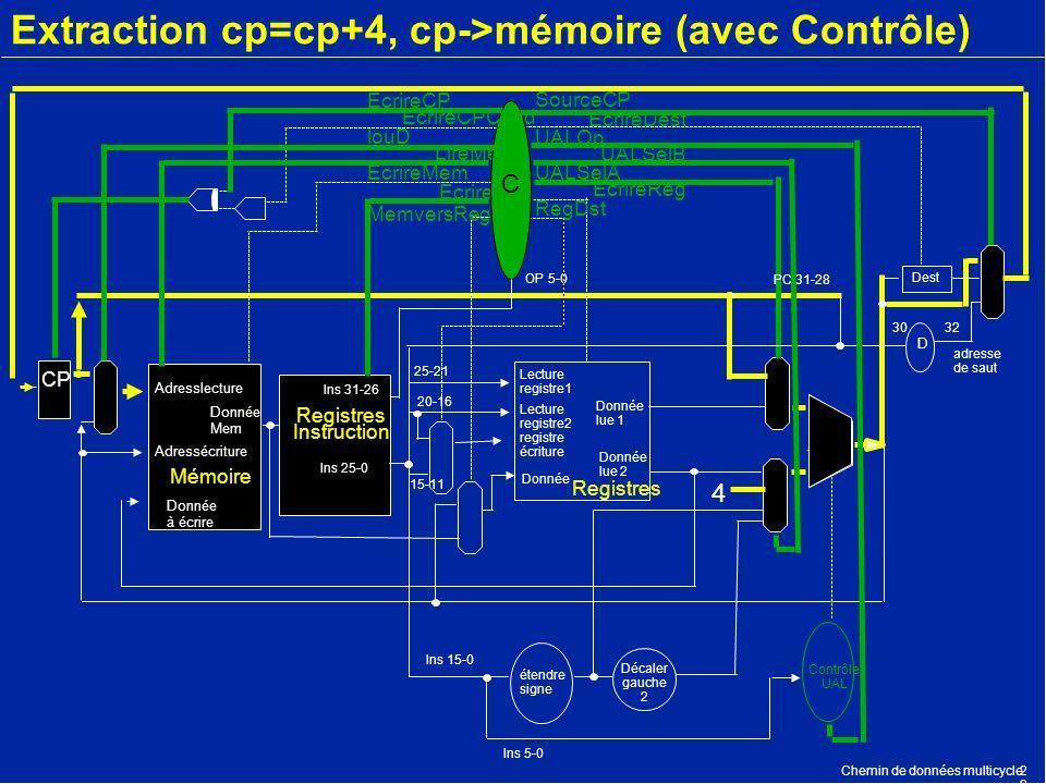 Chemin de données multicycle2 Extraction cp=cp+4, cp->mémoire (avec Contrôle) CP Mémoire Adresslecture Donnée à écrire Registres Instruction Registres
