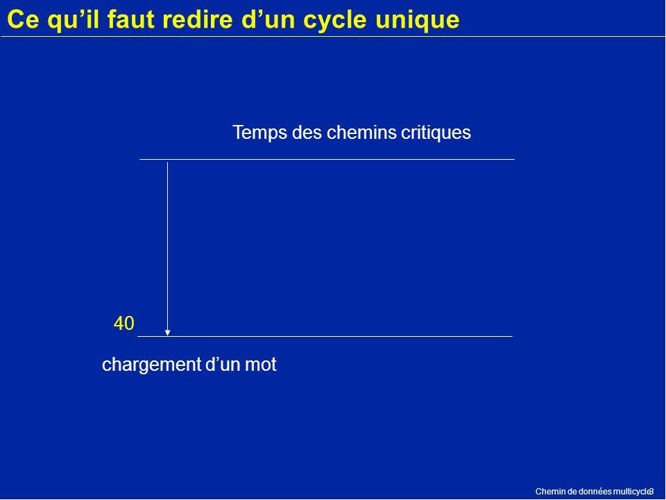 Chemin de données multicycle3 Ce quil faut redire dun cycle unique 40 Temps des chemins critiques chargement dun mot