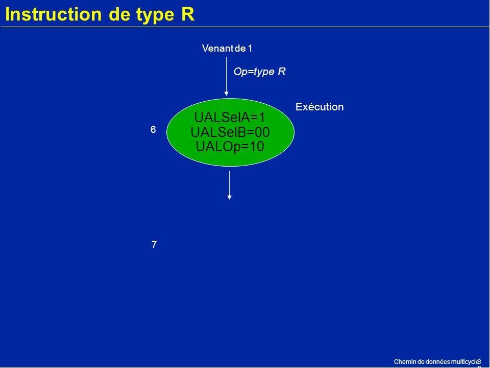 Chemin de données multicycle3232 Instruction de type R UALSelA=1 UALSelB=00 UALOp=10 Exécution Op=type R Venant de 1 6 7