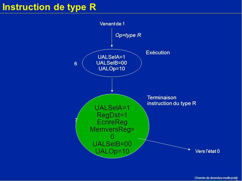 Chemin de données multicycle3 Instruction de type R UALSelA=1 UALSelB=00 UALOp=10 UALSelA=1 RegDst=1 EcrireReg MemversReg= 0 UALSelB=00 UALOp=10 Exécu