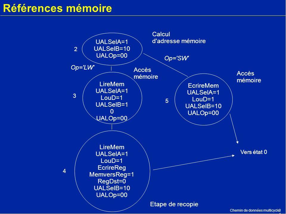 Chemin de données multicycle3434 Références mémoire UALSelA=1 UALSelB=10 UALOp=00 LireMem UALSelA=1 LouD=1 UALSelB=1 0 UALOp=00 EcrireMem UALSelA=1 Lo