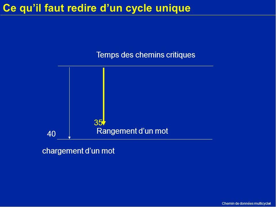 Chemin de données multicycle4 Ce quil faut redire dun cycle unique 40 35 Temps des chemins critiques Rangement dun mot chargement dun mot