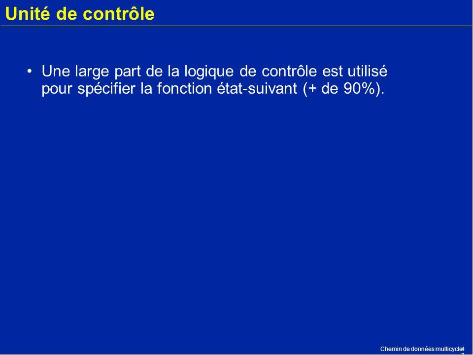 Chemin de données multicycle4343 Unité de contrôle Une large part de la logique de contrôle est utilisé pour spécifier la fonction état-suivant (+ de