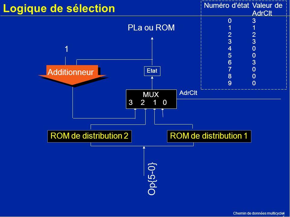Chemin de données multicycle4545 Logique de sélection PLa ou ROM Etat Additionneur 1 Op{5-0} AdrClt Numéro détatValeur de AdrClt 03123 40 50 63 70 80