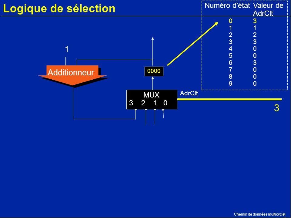 Chemin de données multicycle4646 Logique de sélection 0000 Additionneur 1 AdrClt Numéro détatValeur de AdrClt 03123 40 50 63 70 80 90 MUX 3 2 1 0 3