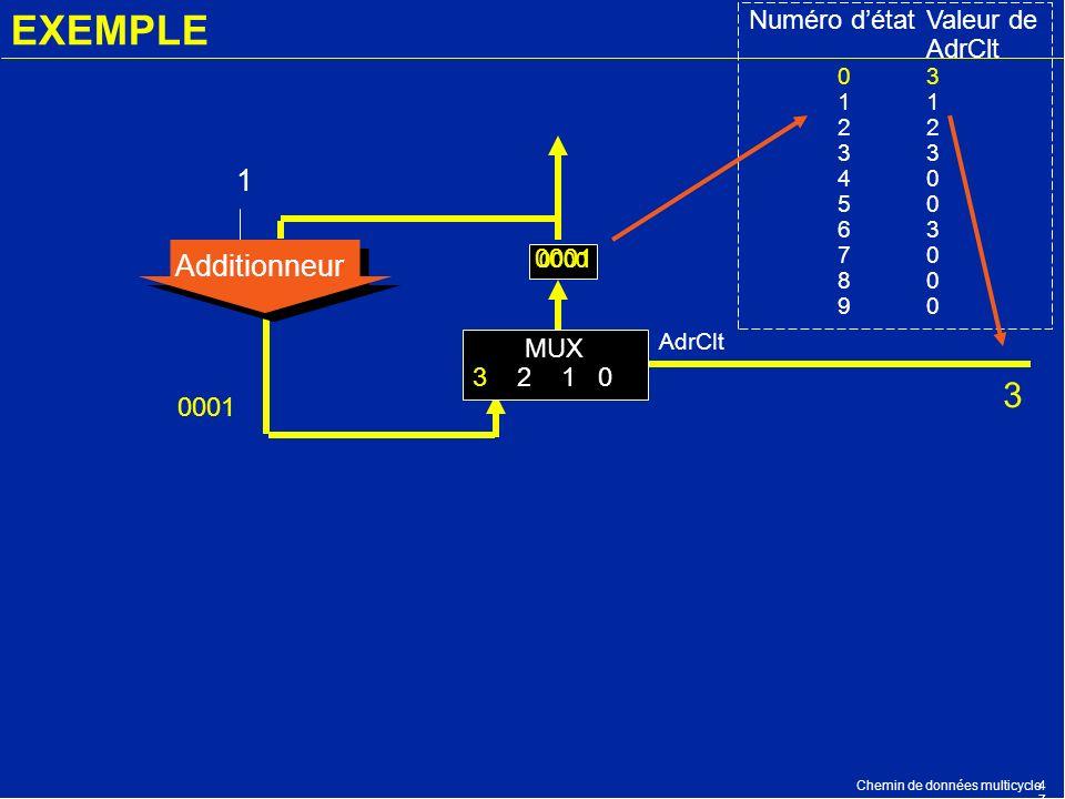Chemin de données multicycle4747 EXEMPLE 0000 Additionneur 1 AdrClt Numéro détatValeur de AdrClt 03123 40 50 63 70 80 90 MUX 3 2 1 0 3 0001