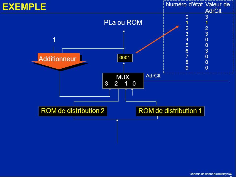 Chemin de données multicycle4848 EXEMPLE PLa ou ROM 0001 Additionneur 1 AdrClt Numéro détatValeur de AdrClt 03123 40 50 63 70 80 90 ROM de distributio